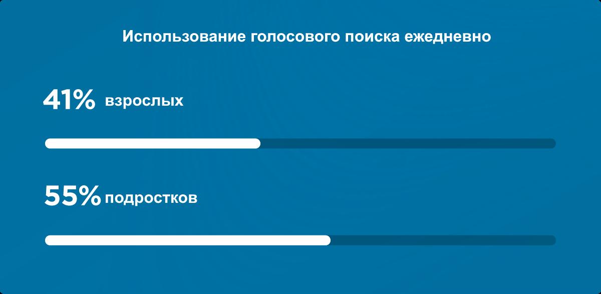 кто пользуется голосовым поиском?